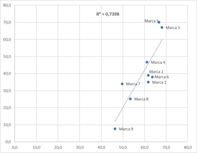 grafico relación CXE satisfacción clientes